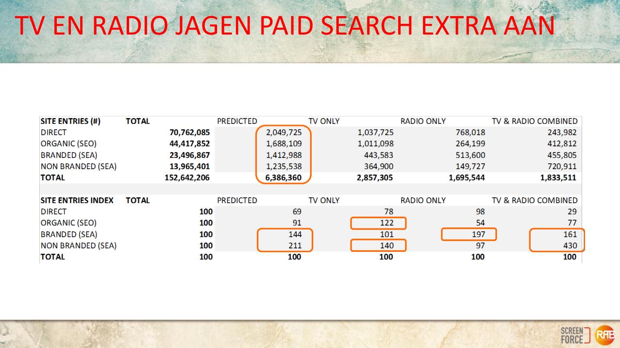 TV- en radiocampagnes maken search campagnes effectiever en goedkoper