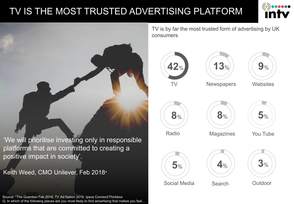 TV-reclame voldoet beter aan de eisen van adverteerders
