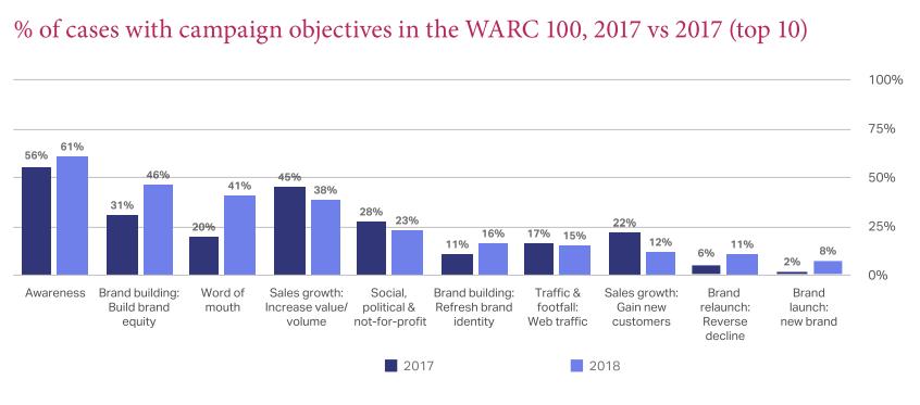 Warc Top 100 - Lessen uit de meest effectieve campagnes in de wereld (2)