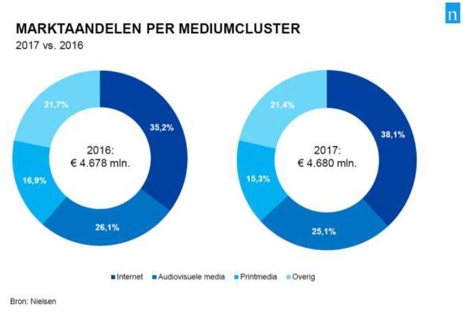 Sterke economische groei leidt niet tot toename netto mediabestedingen in 2017 (2)
