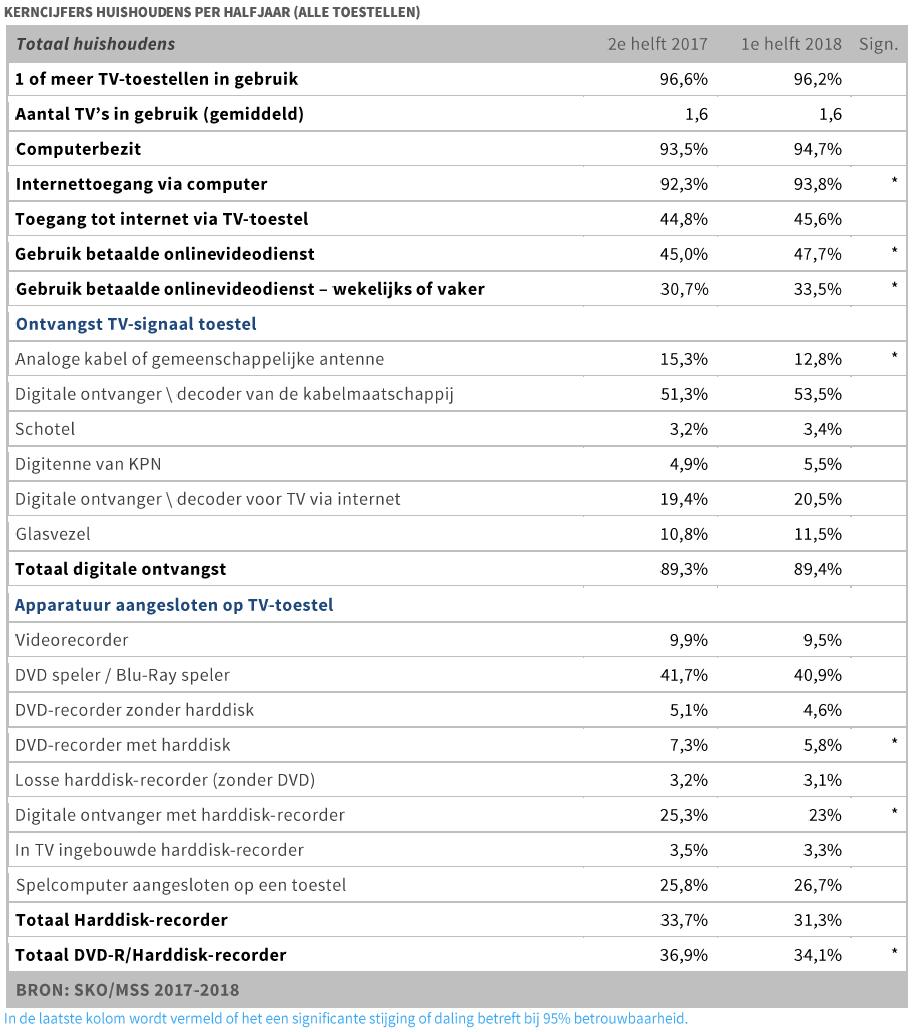 Kerncijfers huishoudens per half jaar (alle toestellen) - SKO