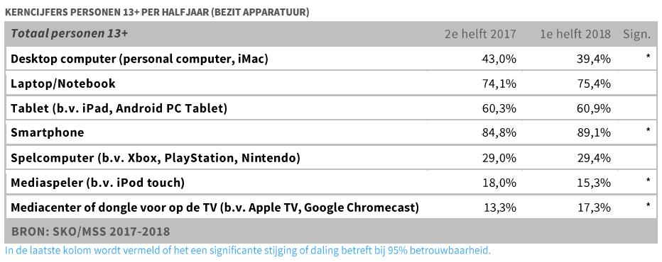 Kerncijfers huishoudens per half jaar (bezit apparatuur) - SKO