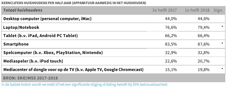 Kerncijfers huishoudens per half jaar (totaal huishoudens) - SKO